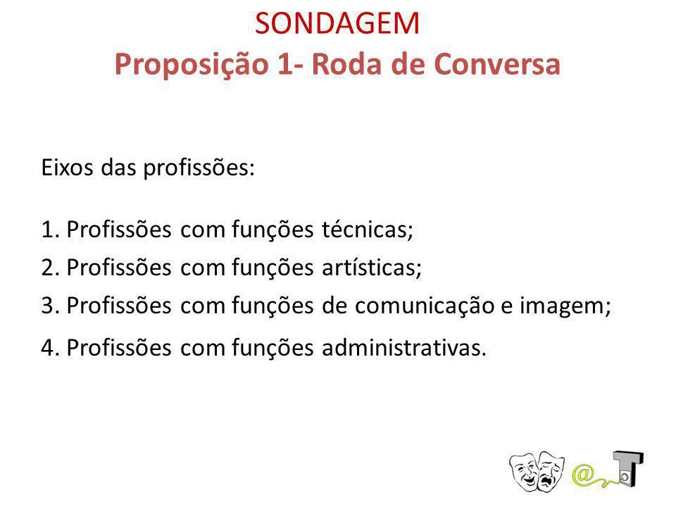 SONDAGEM Proposição 1- Roda de Conversa Eixos das profissões: 1.Profissões com funções técnicas; 2.Profissões com funções artísticas; 3.Profissões com