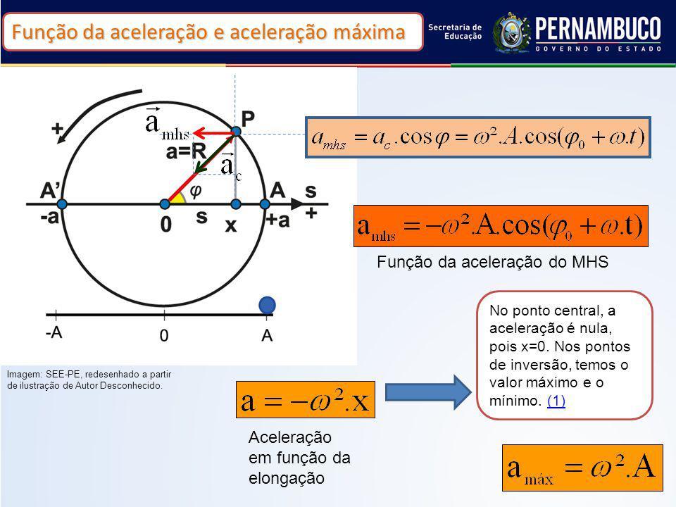 10 Função da aceleração do MHS No ponto central, a aceleração é nula, pois x=0. Nos pontos de inversão, temos o valor máximo e o mínimo. (1)(1) Aceler