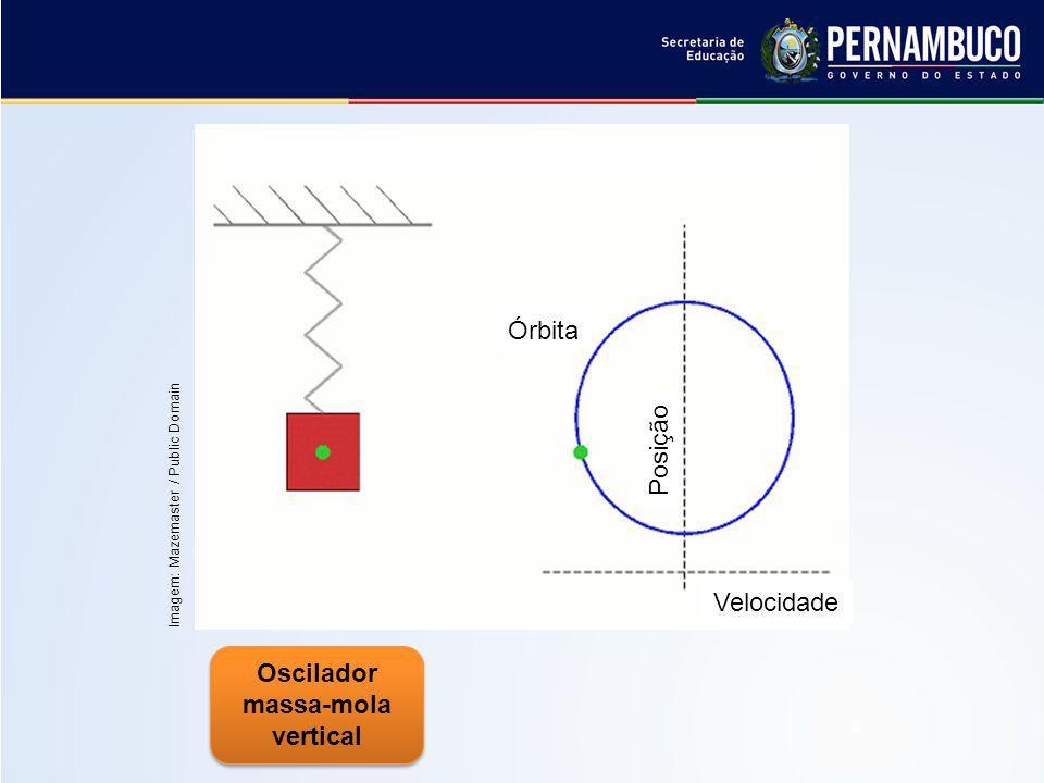 Período (T): menor intervalo de tempo no qual o evento se repete.