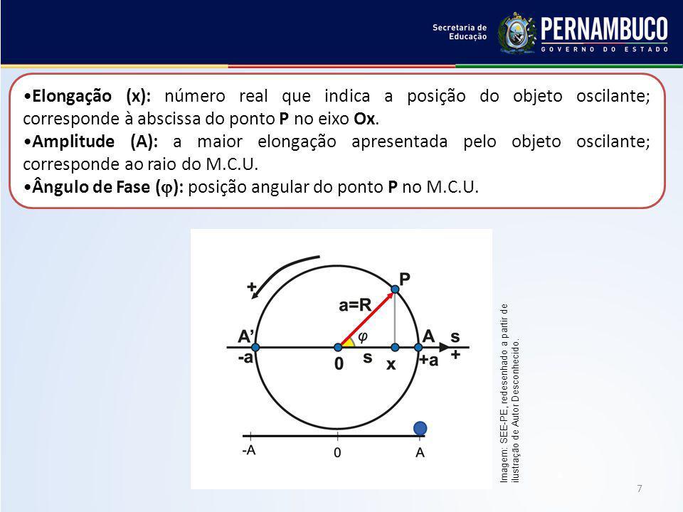 7 Elongação (x): número real que indica a posição do objeto oscilante; corresponde à abscissa do ponto P no eixo Ox. Amplitude (A): a maior elongação