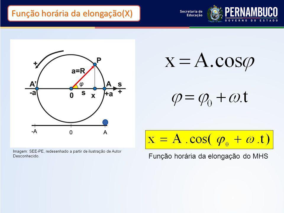 9 Função horária da velocidade Nos pontos de inversão do movimento, V=0.