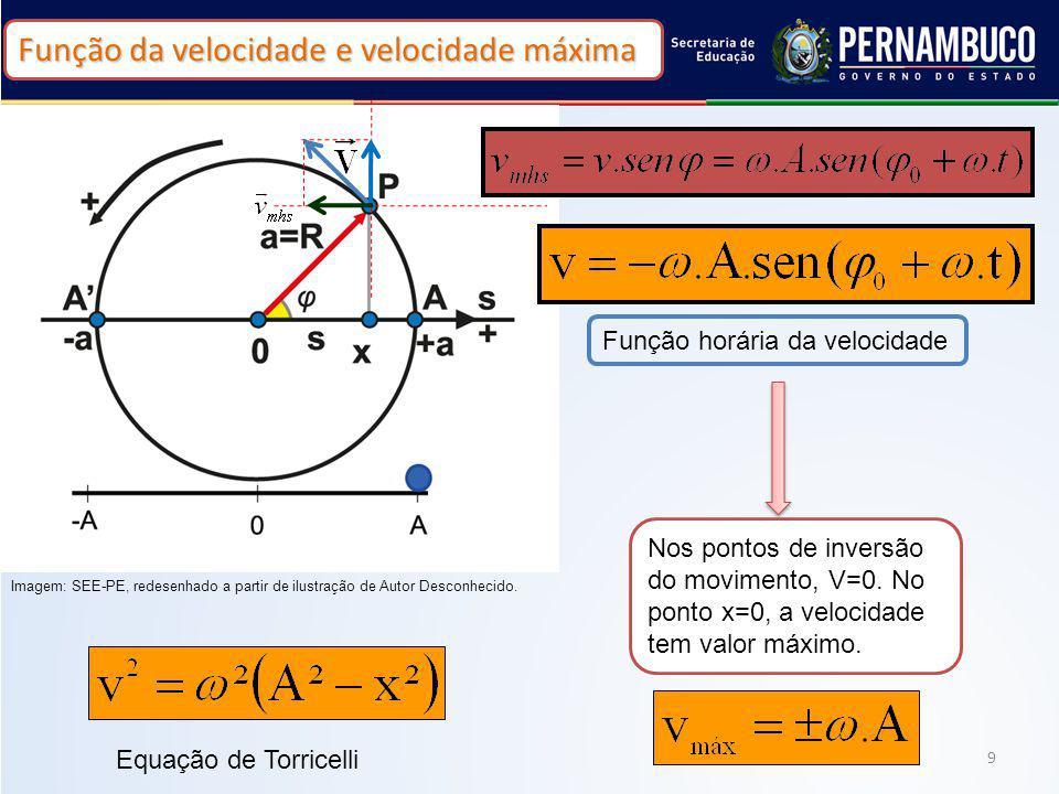 9 Função horária da velocidade Nos pontos de inversão do movimento, V=0. No ponto x=0, a velocidade tem valor máximo. Equação de Torricelli Função da