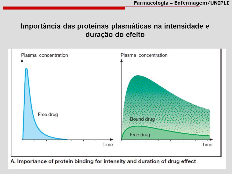Farmacologia – Enfermagem/UNIPLI Importância das proteínas plasmáticas na intensidade e duração do efeito