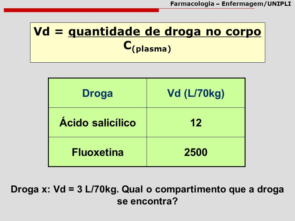Farmacologia – Enfermagem/UNIPLI Vd = quantidade de droga no corpo C (plasma) DrogaVd (L/70kg) Ácido salicílico12 Fluoxetina2500 Droga x: Vd = 3 L/70k