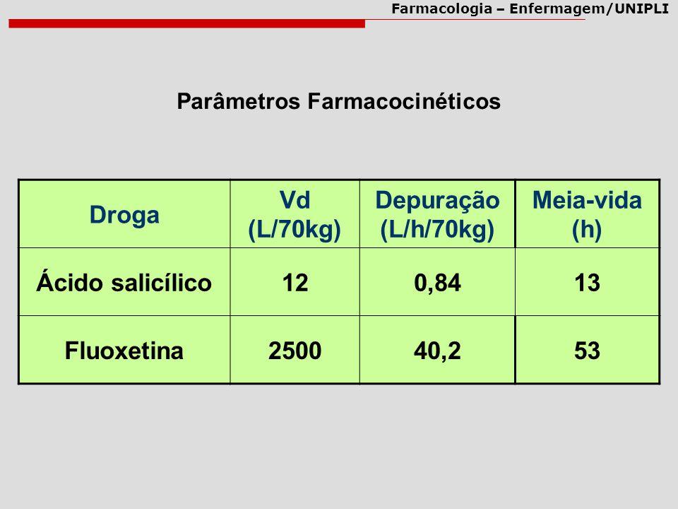 Farmacologia – Enfermagem/UNIPLI Droga Vd (L/70kg) Depuração (L/h/70kg) Meia-vida (h) Ácido salicílico120,8413 Fluoxetina250040,253 Parâmetros Farmaco