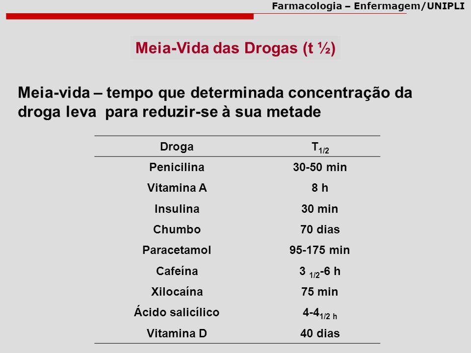 Farmacologia – Enfermagem/UNIPLI Meia-Vida das Drogas (t ½) Meia-vida – tempo que determinada concentração da droga leva para reduzir-se à sua metade