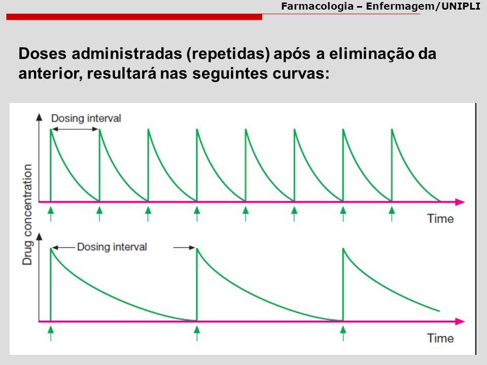 Farmacologia – Enfermagem/UNIPLI Doses administradas (repetidas) após a eliminação da anterior, resultará nas seguintes curvas:
