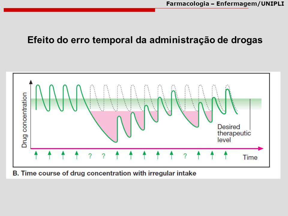 Farmacologia – Enfermagem/UNIPLI Efeito do erro temporal da administração de drogas