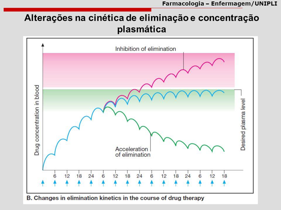 Farmacologia – Enfermagem/UNIPLI Alterações na cinética de eliminação e concentração plasmática