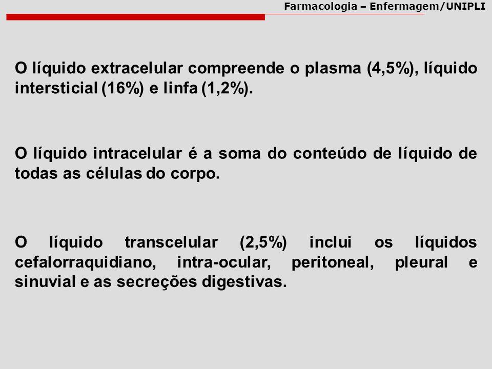 Farmacologia – Enfermagem/UNIPLI O líquido extracelular compreende o plasma (4,5%), líquido intersticial (16%) e linfa (1,2%). O líquido intracelular
