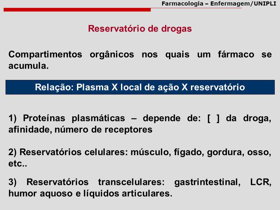 Farmacologia – Enfermagem/UNIPLI Reservatório de drogas Compartimentos orgânicos nos quais um fármaco se acumula. Relação: Plasma X local de ação X re