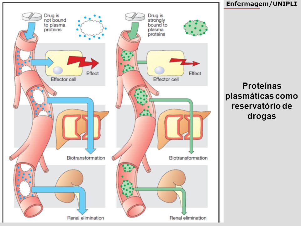 Farmacologia – Enfermagem/UNIPLI Proteínas plasmáticas como reservatório de drogas