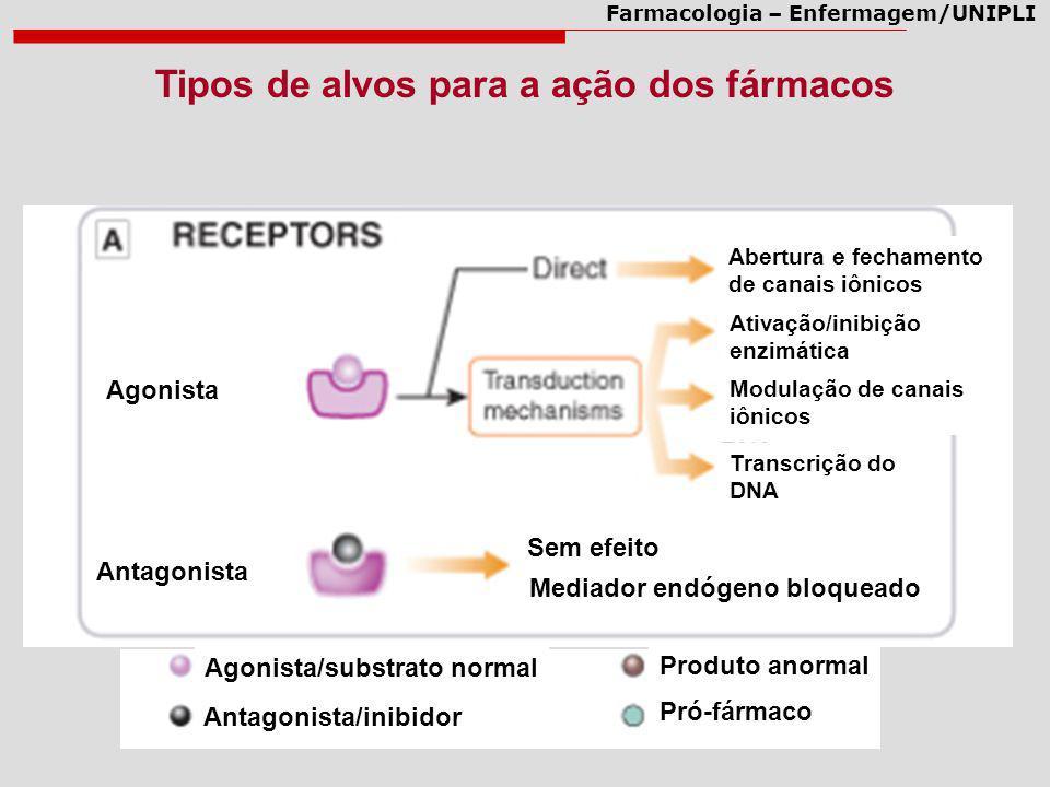 Farmacologia – Enfermagem/UNIPLI Tipos de alvos para a ação dos fármacos Sem efeito Mediador endógeno bloqueado Agonista/substrato normal Antagonista/