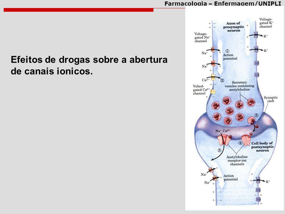 Farmacologia – Enfermagem/UNIPLI Efeitos de drogas sobre a abertura de canais ionicos.