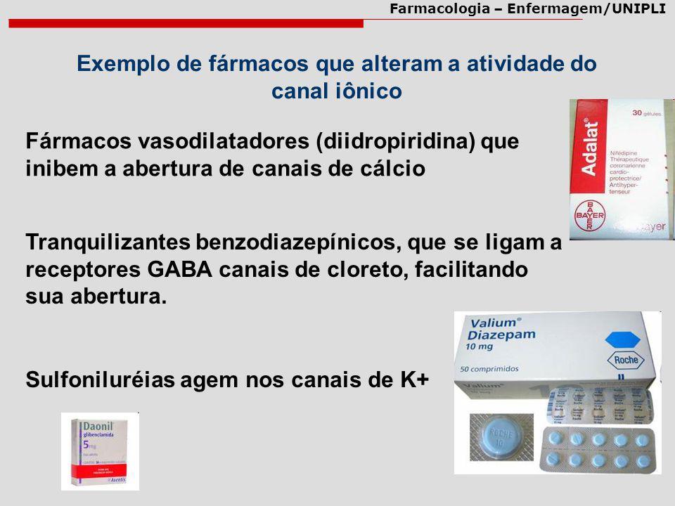 Farmacologia – Enfermagem/UNIPLI Exemplo de fármacos que alteram a atividade do canal iônico Fármacos vasodilatadores (diidropiridina) que inibem a ab