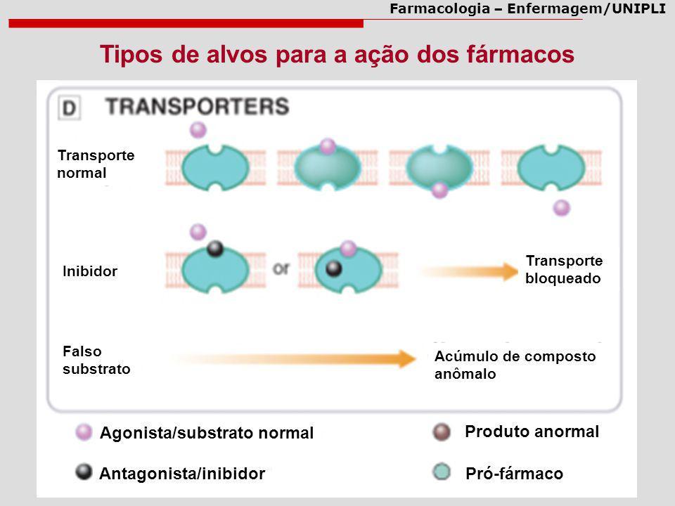 Farmacologia – Enfermagem/UNIPLI Tipos de alvos para a ação dos fármacos Agonista/substrato normal Antagonista/inibidor Produto anormal Pró-fármaco Tr