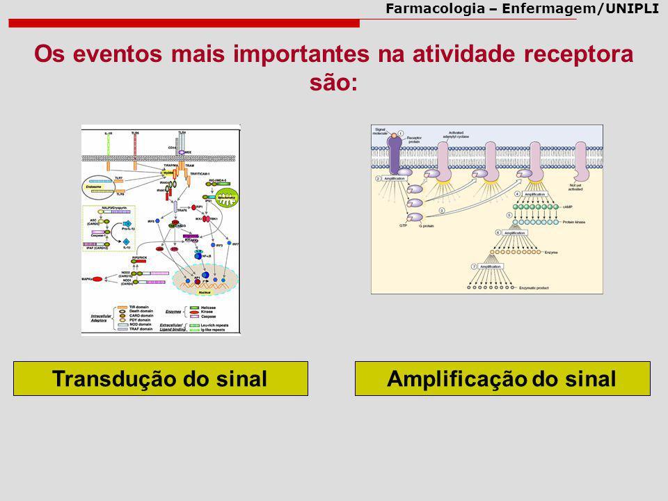 Farmacologia – Enfermagem/UNIPLI Os eventos mais importantes na atividade receptora são: Transdução do sinal Amplificação do sinal