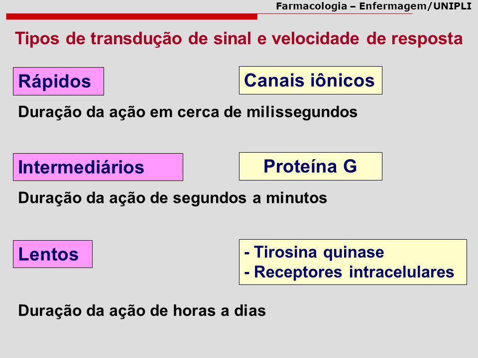 Farmacologia – Enfermagem/UNIPLI Tipos de transdução de sinal e velocidade de resposta Rápidos Canais iônicos Duração da ação em cerca de milissegundo