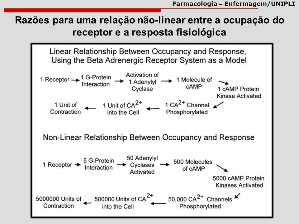 Farmacologia – Enfermagem/UNIPLI Razões para uma relação não-linear entre a ocupação do receptor e a resposta fisiológica