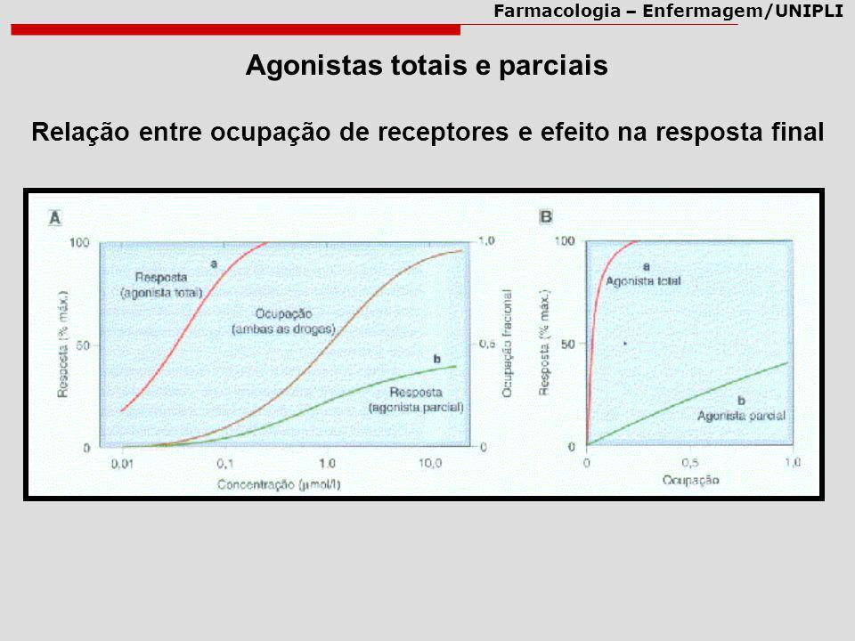 Farmacologia – Enfermagem/UNIPLI Agonistas totais e parciais Relação entre ocupação de receptores e efeito na resposta final