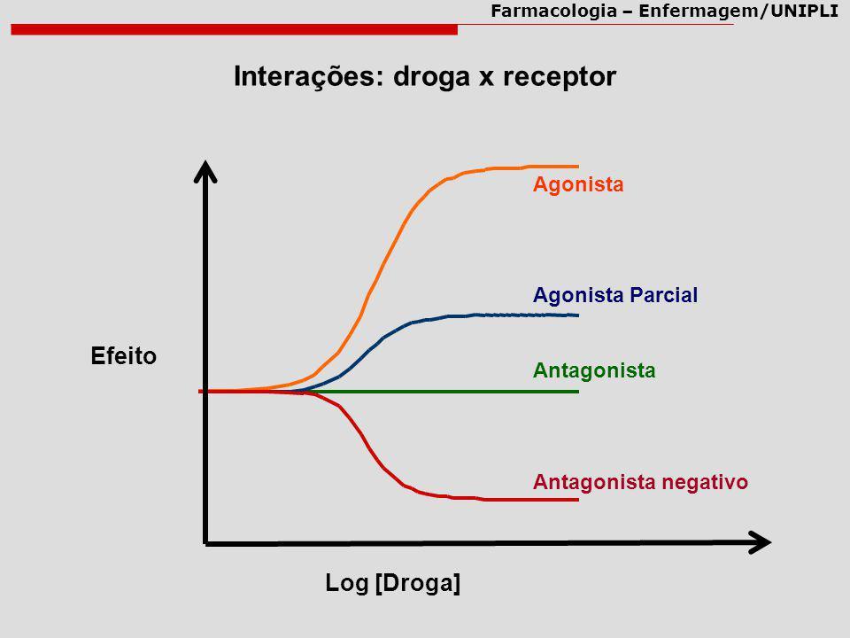 Farmacologia – Enfermagem/UNIPLI Efeito Log [Droga] Agonista Agonista Parcial Antagonista Antagonista negativo Interações: droga x receptor