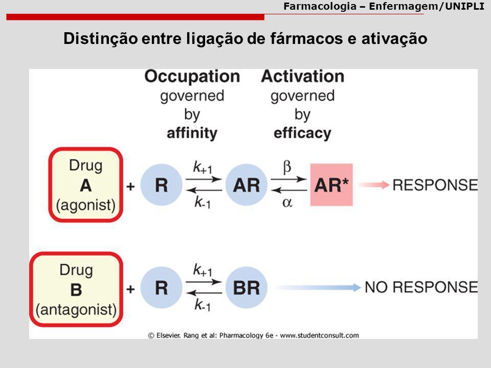 Farmacologia – Enfermagem/UNIPLI Distinção entre ligação de fármacos e ativação