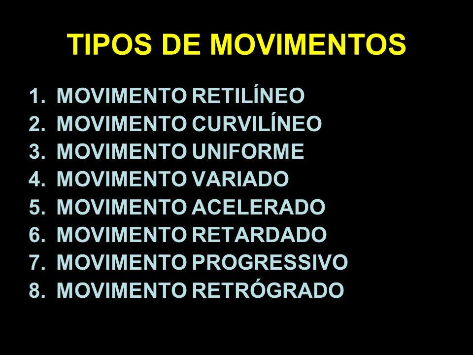 TIPOS DE MOVIMENTOS 1.MOVIMENTO RETILÍNEO 2.MOVIMENTO CURVILÍNEO 3.MOVIMENTO UNIFORME 4.MOVIMENTO VARIADO 5.MOVIMENTO ACELERADO 6.MOVIMENTO RETARDADO