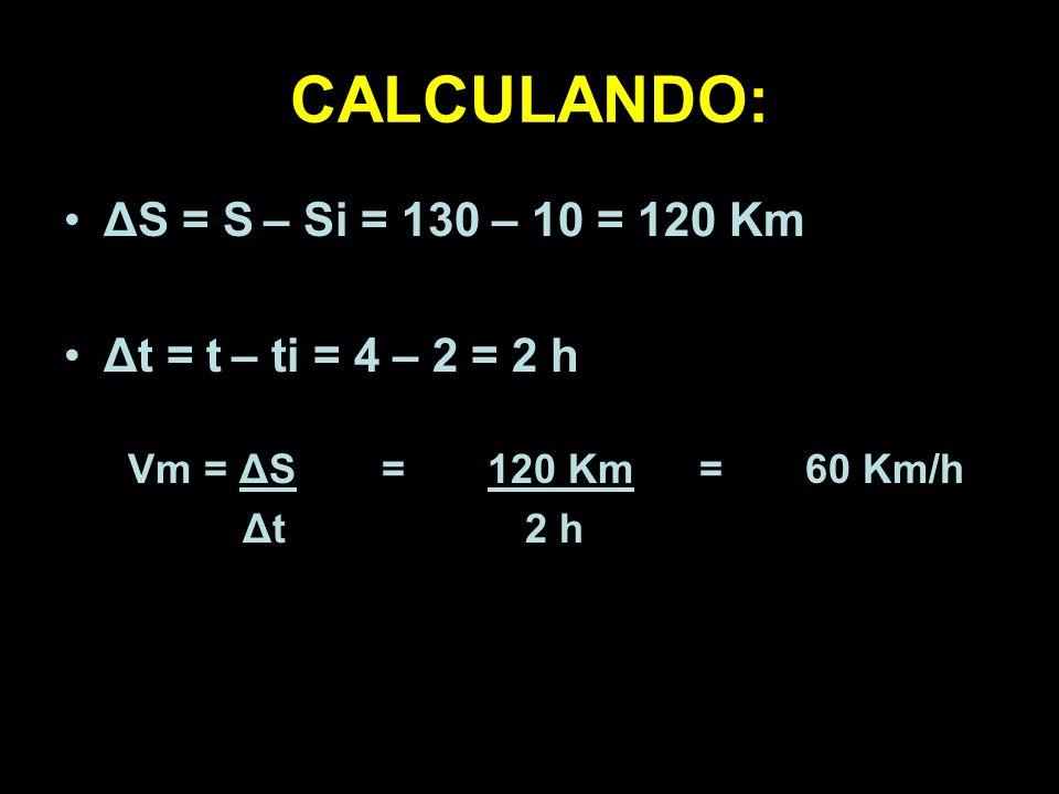 CALCULANDO: ΔS = S – Si = 130 – 10 = 120 Km Δt = t – ti = 4 – 2 = 2 h Vm = ΔS =120 Km=60 Km/h Δt 2 h