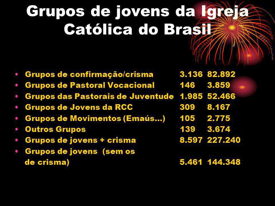 Grupos de jovens da Igreja Católica do Brasil Grupos de confirmação/crisma3.13682.892 Grupos de Pastoral Vocacional1463.859 Grupos das Pastorais de Ju
