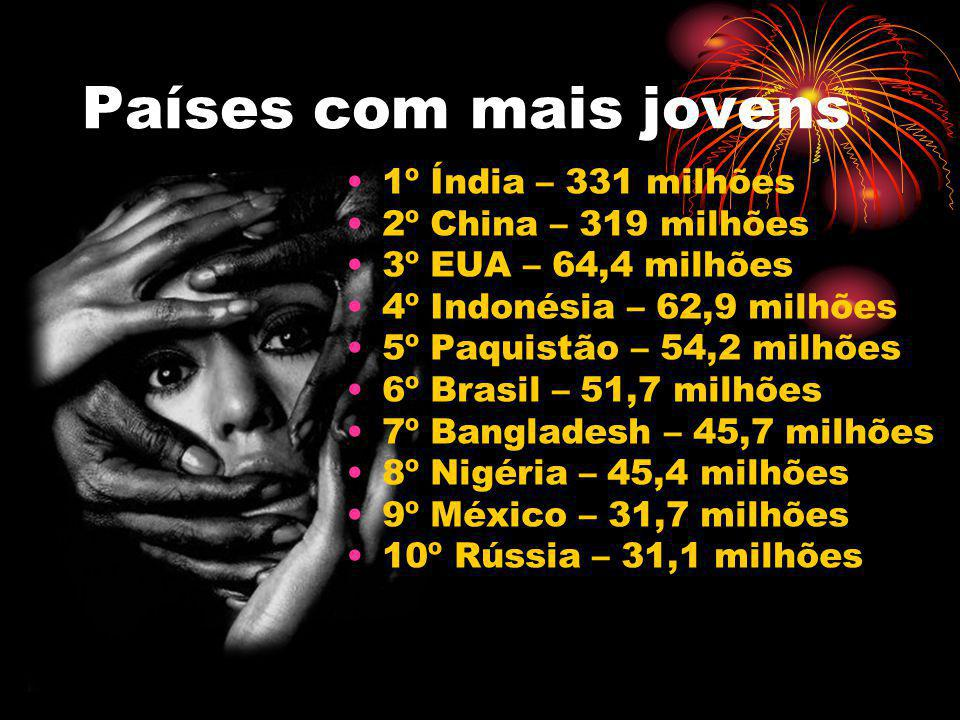 Países com mais jovens 1º Índia – 331 milhões 2º China – 319 milhões 3º EUA – 64,4 milhões 4º Indonésia – 62,9 milhões 5º Paquistão – 54,2 milhões 6º