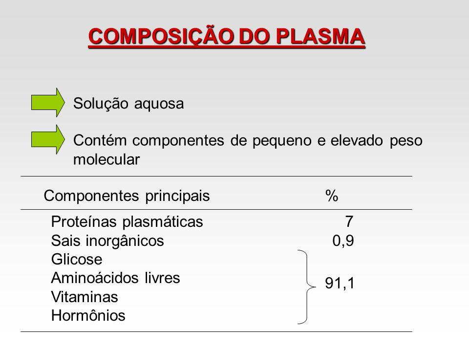 COMPOSIÇÃO DO PLASMA Solução aquosa Contém componentes de pequeno e elevado peso molecular Proteínas plasmáticas 7 Sais inorgânicos0,9 Glicose Aminoác