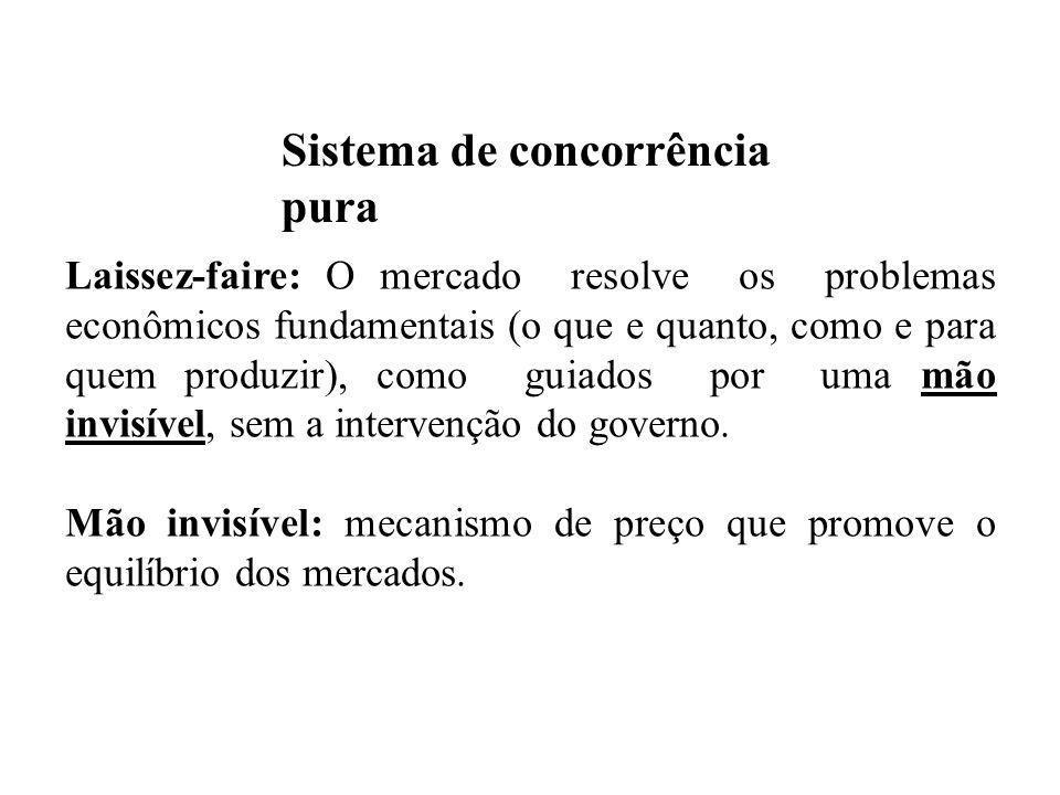 Sistema de concorrência pura Excesso de oferta (escassez de demanda) Formam-se estoques Redução de preços Existirá concorrência entre empresas para vender os bens aos escassos consumidores.