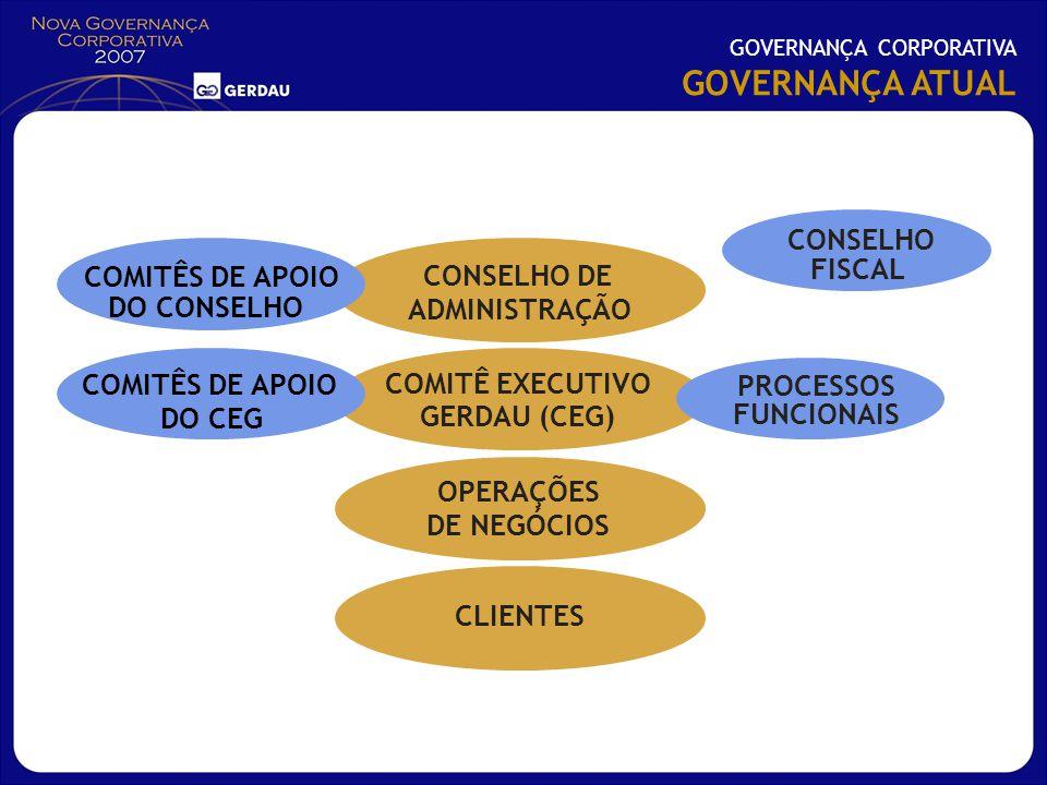 GOVERNANÇA CORPORATIVA GOVERNANÇA ATUAL CONSELHO DE ADMINISTRAÇÃO COMITÊ EXECUTIVO GERDAU (CEG) OPERAÇÕES DE NEGÓCIOS CLIENTES PROCESSOS FUNCIONAIS CO
