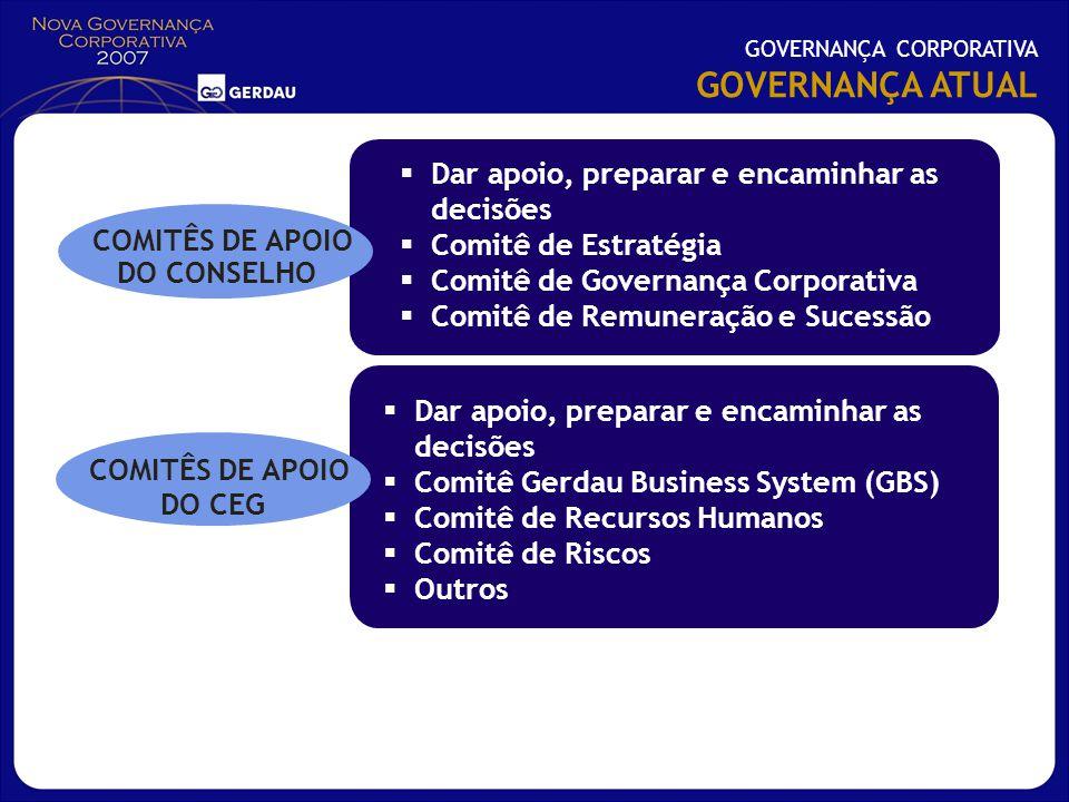 Dar apoio, preparar e encaminhar as decisões Comitê de Estratégia Comitê de Governança Corporativa Comitê de Remuneração e Sucessão Dar apoio, prepara
