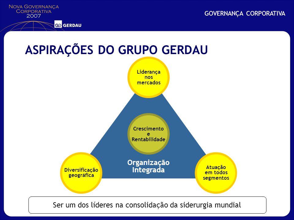 Organização Integrada GOVERNANÇA CORPORATIVA Diversificação geográfica Atuação em todos segmentos Liderança nos mercados Crescimento e Rentabilidade A