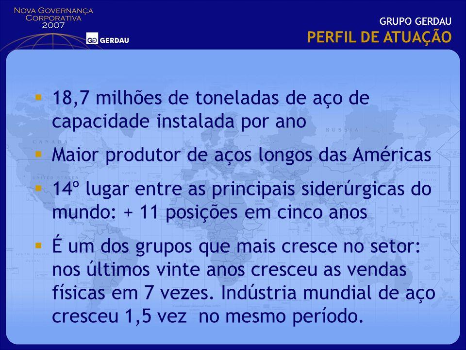 GRUPO GERDAU PERFIL DE ATUAÇÃO 18,7 milhões de toneladas de aço de capacidade instalada por ano Maior produtor de aços longos das Américas 14º lugar e
