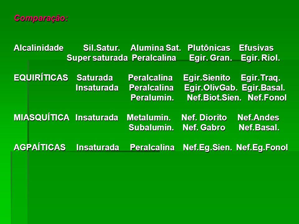 Comparação: Alcalinidade Sil.Satur. Alumina Sat. Plutônicas Efusivas Super saturada Peralcalina Egir. Gran. Egir. Riol. Super saturada Peralcalina Egi
