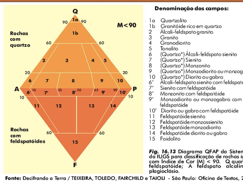 3 - RELAÇÃO DOS FELDSPATOS PRESENTES: São classificados quanto à relação dos feldspatos presentes, sendo os alcalinos/ plagioclásios.