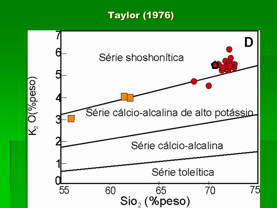 Comparação: Alcalinidade Sil.Satur.Alumina Sat.