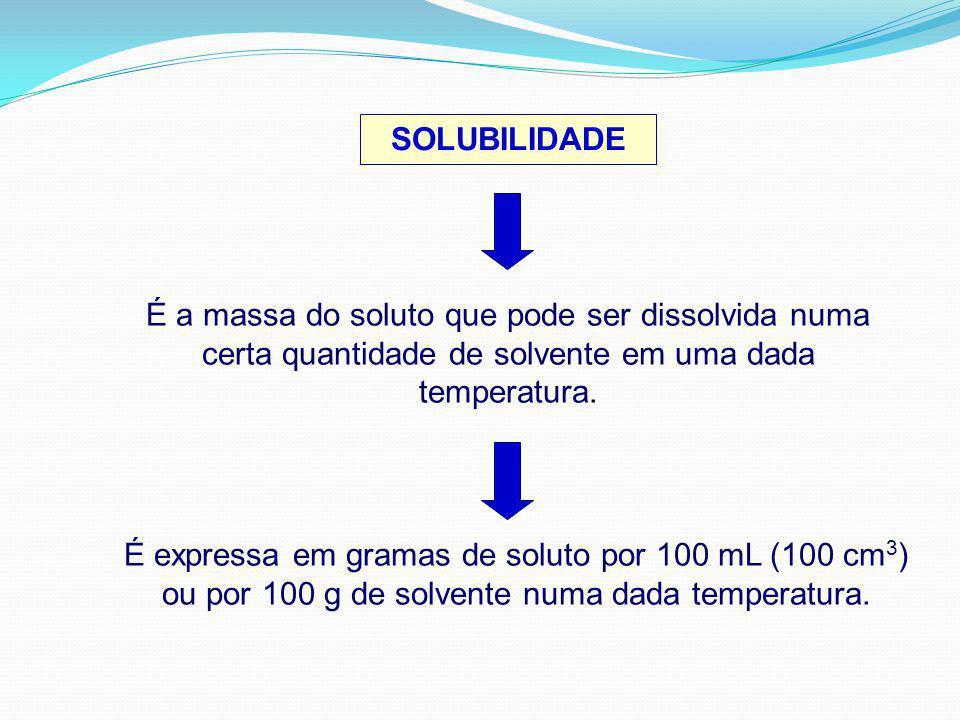 SOLUBILIDADE É a massa do soluto que pode ser dissolvida numa certa quantidade de solvente em uma dada temperatura. É expressa em gramas de soluto por