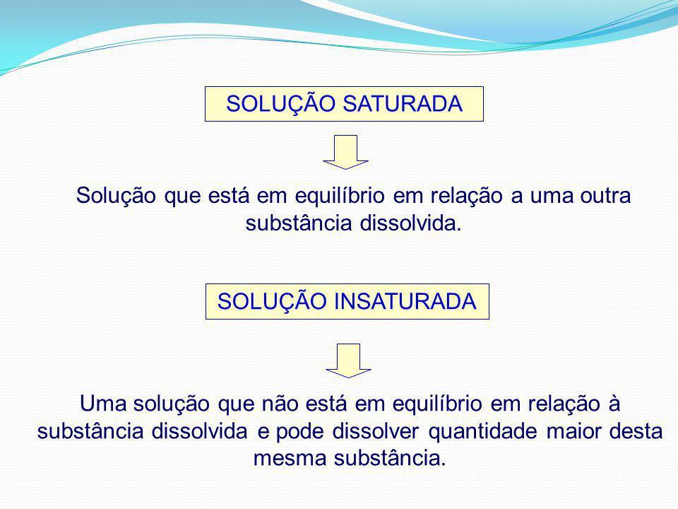 SOLUÇÃO SATURADA Solução que está em equilíbrio em relação a uma outra substância dissolvida. SOLUÇÃO INSATURADA Uma solução que não está em equilíbri