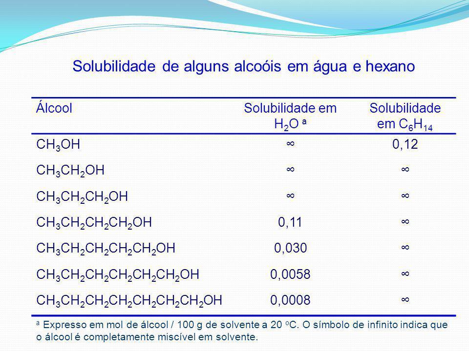 ÁlcoolSolubilidade em H 2 O a Solubilidade em C 6 H 14 CH 3 OH0,12 CH 3 CH 2 OH CH 3 CH 2 CH 2 OH CH 3 CH 2 CH 2 CH 2 OH0,11 CH 3 CH 2 CH 2 CH 2 CH 2 OH0,030 CH 3 CH 2 CH 2 CH 2 CH 2 CH 2 OH0,0058 CH 3 CH 2 CH 2 CH 2 CH 2 CH 2 CH 2 OH0,0008 a Expresso em mol de álcool / 100 g de solvente a 20 o C.
