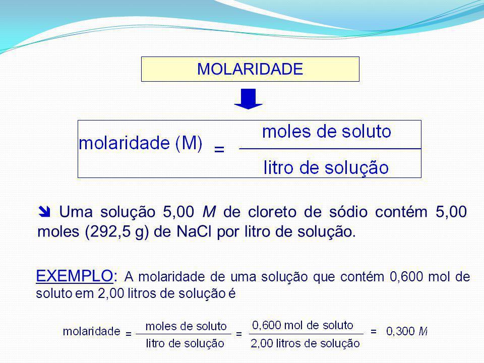 MOLARIDADE Uma solução 5,00 M de cloreto de sódio contém 5,00 moles (292,5 g) de NaCl por litro de solução. EXEMPLO: A molaridade de uma solução que c