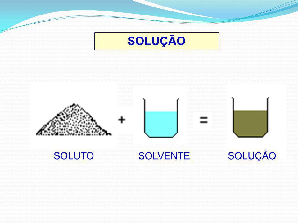 SOLUÇÃO SATURADA Solução que está em equilíbrio em relação a uma outra substância dissolvida.