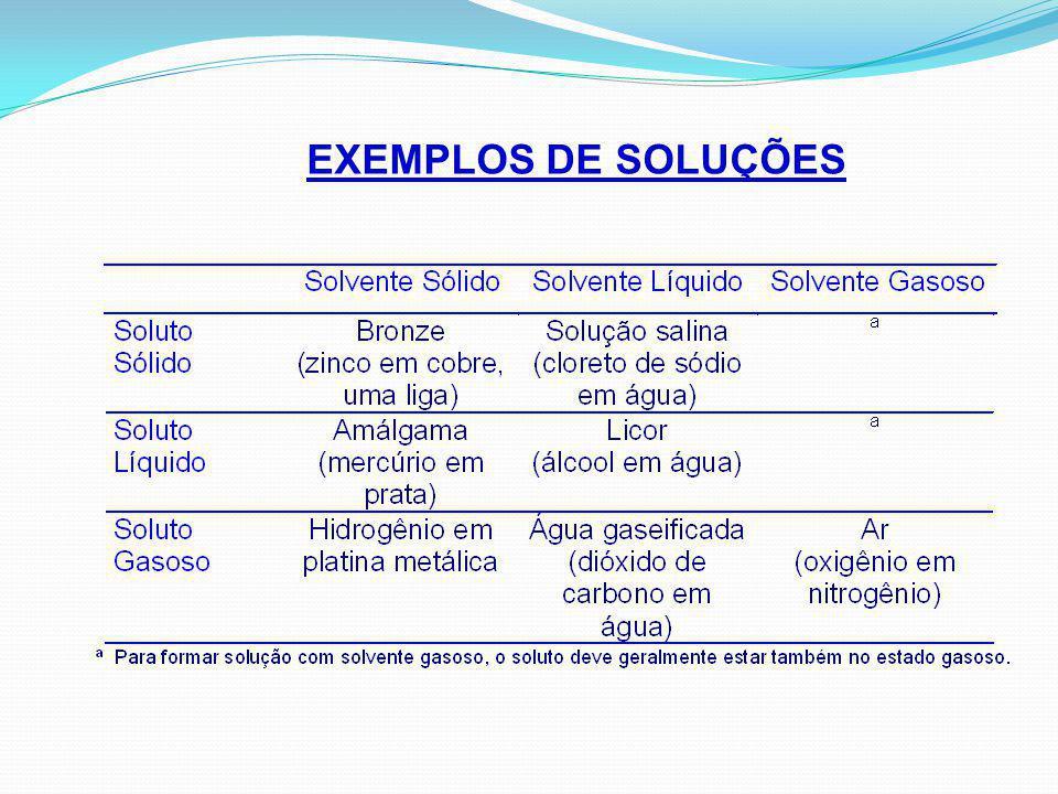 Soluções Aquosas: Soluções que contêm água como solvente.