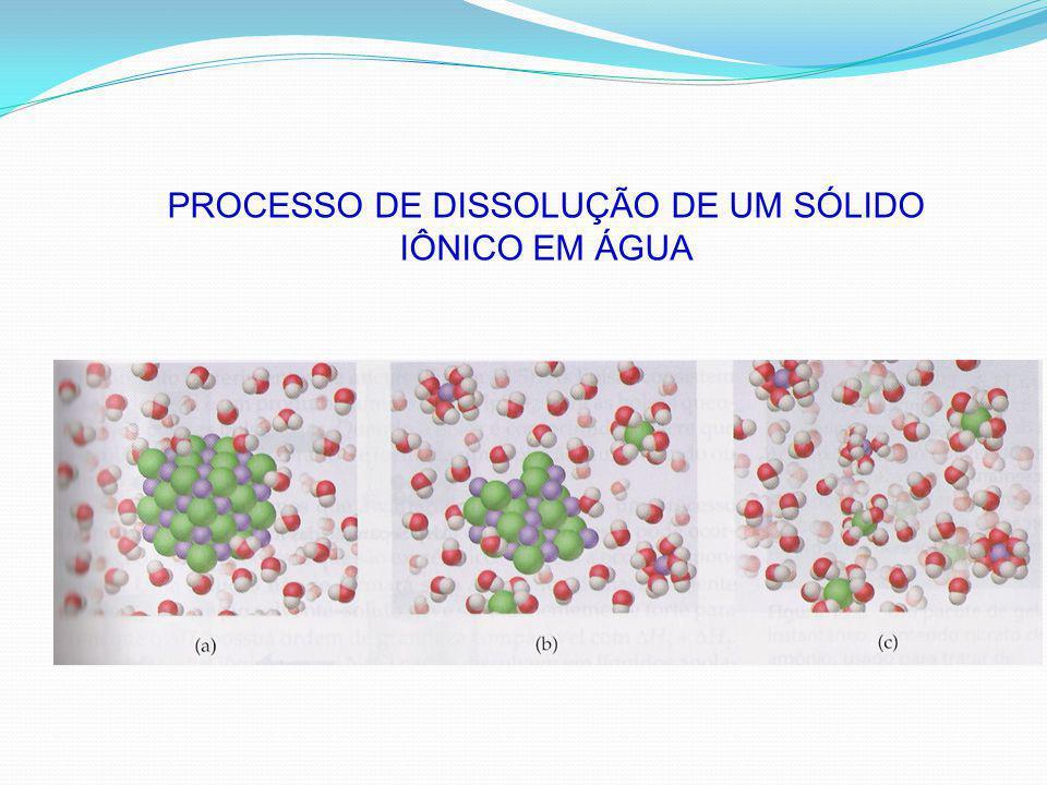 PROCESSO DE DISSOLUÇÃO DE UM SÓLIDO IÔNICO EM ÁGUA