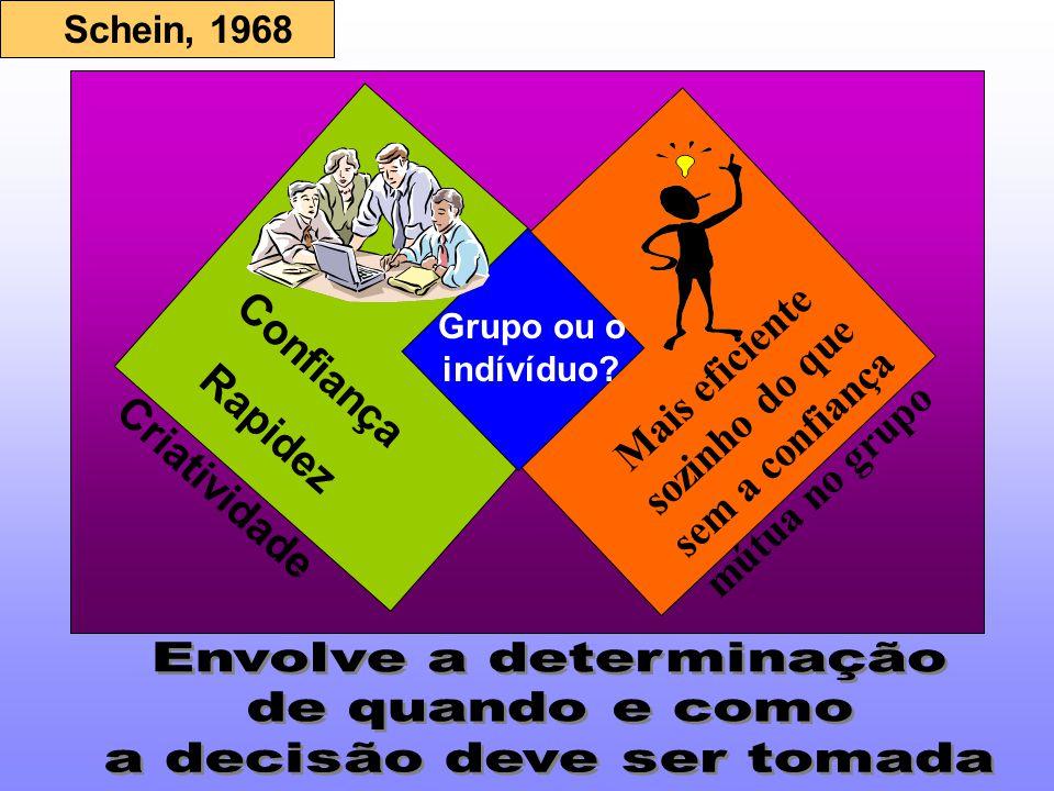 Confiança Rapidez Criatividade Mais eficiente sozinho do que sem a confiança mútua no grupo Grupo ou o indívíduo? Schein, 1968