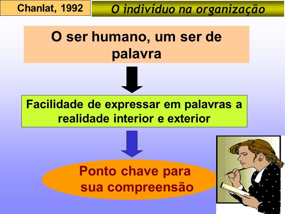 O indivíduo na organização Chanlat, 1992 O ser humano, um ser de palavra Facilidade de expressar em palavras a realidade interior e exterior Ponto cha