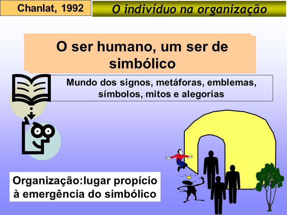 O indivíduo na organização Chanlat, 1992 O ser humano, um ser de simbólico Mundo dos signos, metáforas, emblemas, símbolos, mitos e alegorias O ser hu