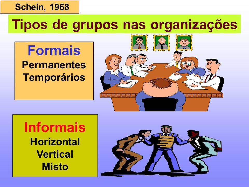 Formais Permanentes Temporários Informais Horizontal Vertical Misto Tipos de grupos nas organizações Schein, 1968